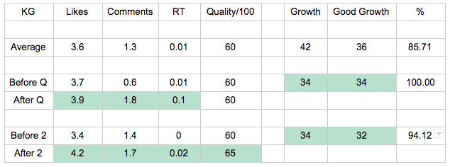 The results from the top performing twitter account after 1-2 questions
